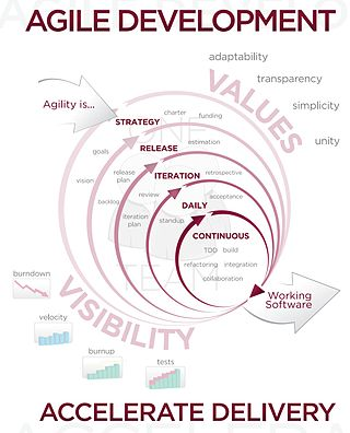Essay On Agile Software Development - image 2