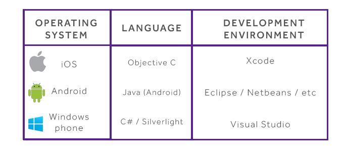 best language for cross platform mobile development